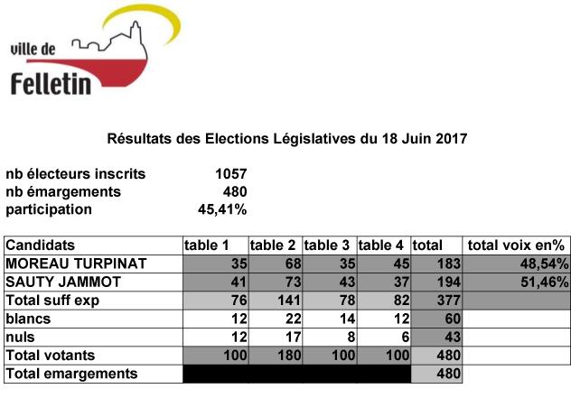 résultats-18-juin-2017